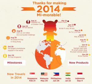 Xiaomi 2014 Stats