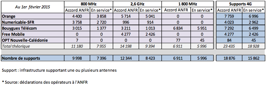 ANFR-4G-janvier-2015[1]