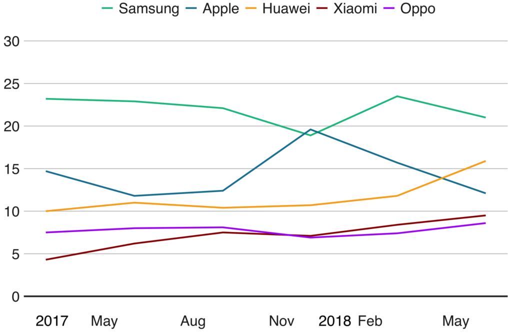 Le meilleur smartphone à moins de 200 euros en 2019 ()