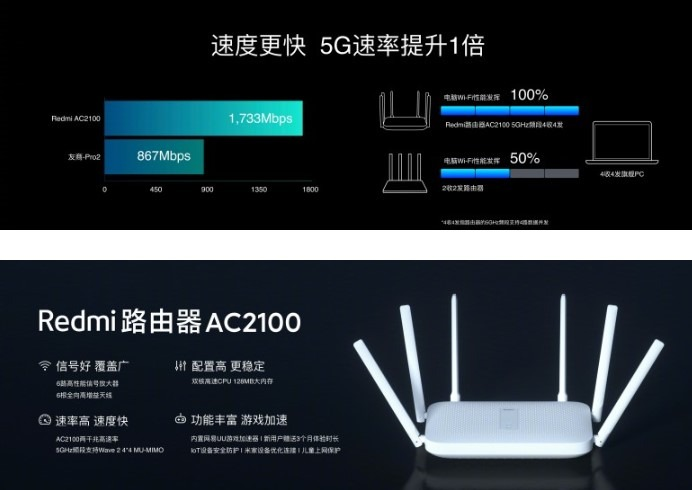 Performance du router xiaomi redmi AC2100