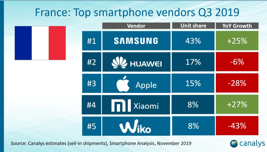 Top des ventes de smartphone trimestre 3 2019 en France