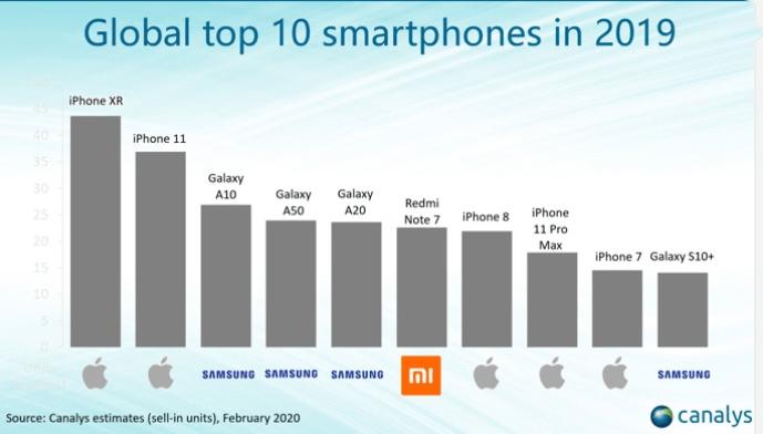 smartphones les plus vendus 2019 redmi