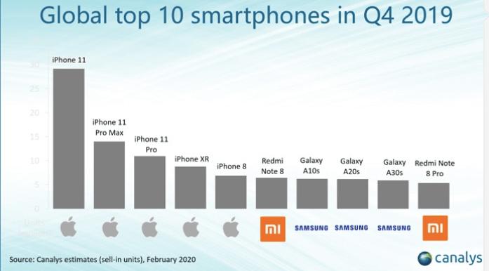 smartphones les plus vendus 4ème trimestre 2019 redmi